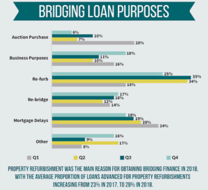 Bridging loan uses
